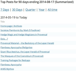 Top Posts 30 days August 2014